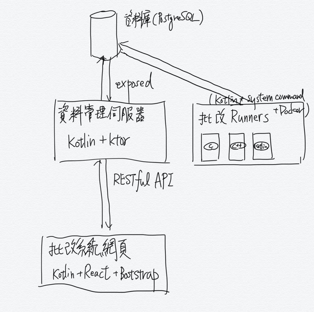 「我所大略思考的架構」草稿圖